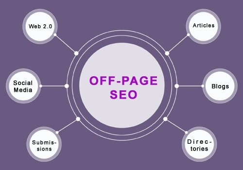 Off page SEO techniques Opt