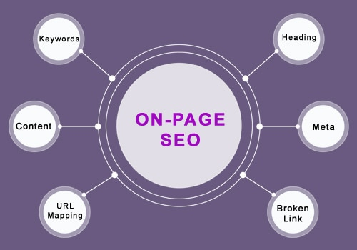 On page SEO techniques Opt