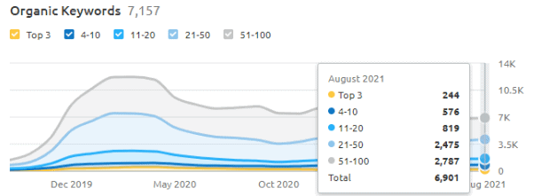 Number of ranking keywords in Aug 2021