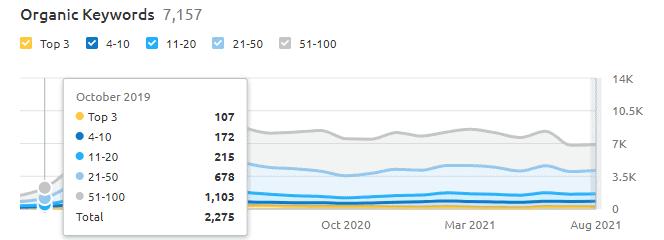 Number of ranking keywords in Oct-Nov '19