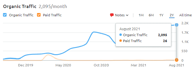 Traffic growth as of Aug 2021